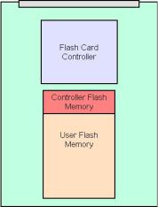 CF card block diagram